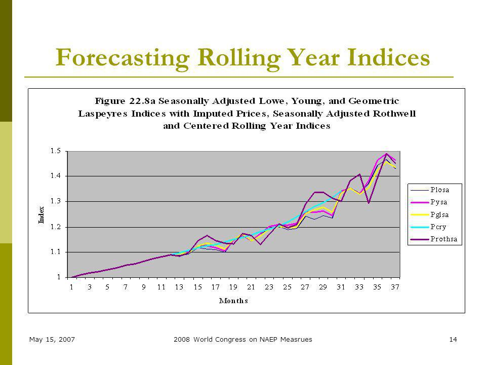 May 15, 20072008 World Congress on NAEP Measrues14 Forecasting Rolling Year Indices