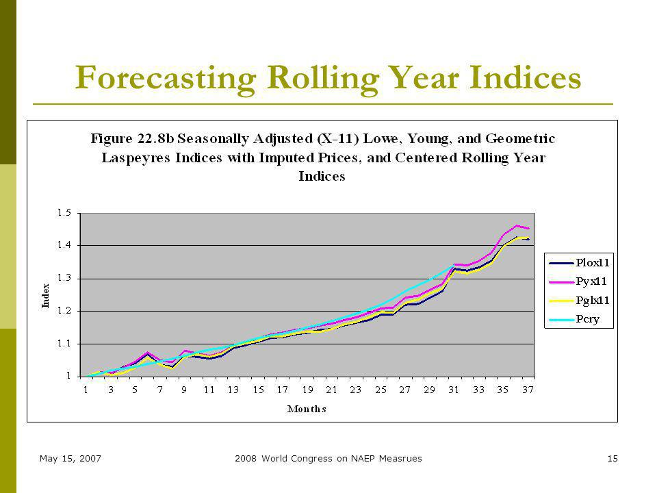 May 15, 20072008 World Congress on NAEP Measrues15 Forecasting Rolling Year Indices