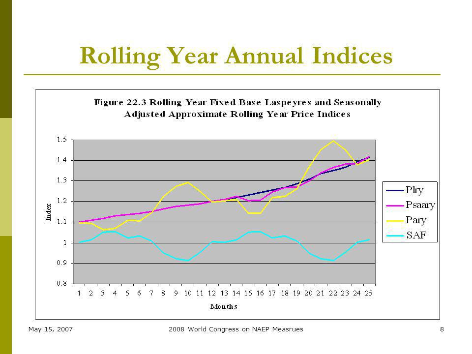 May 15, 20072008 World Congress on NAEP Measrues8 Rolling Year Annual Indices