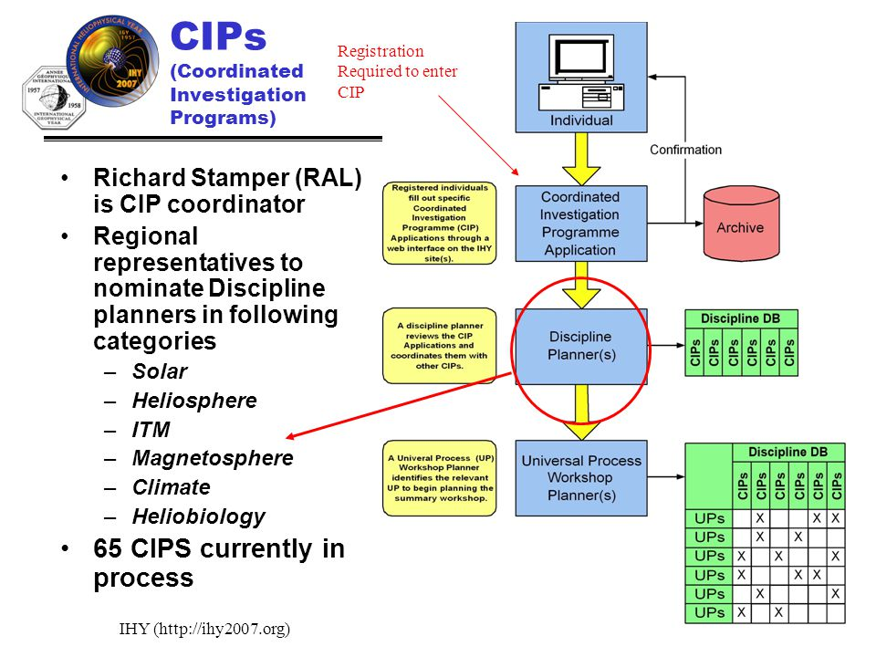 IHY (http://ihy2007.org)12 CIPs (Coordinated Investigation Programs) Richard Stamper (RAL) is CIP coordinator Regional representatives to nominate Discipline planners in following categories –Solar –Heliosphere –ITM –Magnetosphere –Climate –Heliobiology 65 CIPS currently in process Registration Required to enter CIP