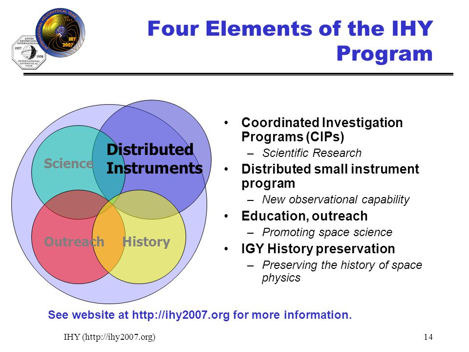 IHY (http://ihy2007.org)14 Four Elements of the IHY Program Coordinated Investigation Programs (CIPs) –Scientific Research Distributed small instrument program –New observational capability Education, outreach –Promoting space science IGY History preservation –Preserving the history of space physics Science HistoryOutreach Distributed Instruments See website at http://ihy2007.org for more information.
