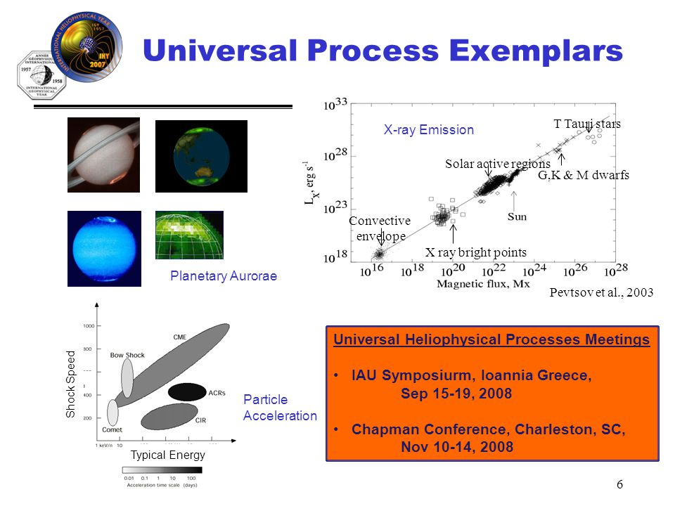 IHY (http://ihy2007.org) 6 X ray bright points Solar active regions G,K & M dwarfs T Tauri stars Convective envelope Pevtsov et al., 2003 Universal Process Exemplars X ray bright points Solar active regions G,K & M dwarfs T Tauri stars Convective envelope Pevtsov et al., 2003 X ray bright points Solar active regions G,K & M dwarfs T Tauri stars Convective envelope Pevtsov et al., 2003 X ray bright points Solar active regions G,K & M dwarfs T Tauri stars Convective envelope Pevtsov et al., 2003 Typical Energy Shock Speed Planetary Aurorae Particle Acceleration X-ray Emission Universal Heliophysical Processes Meetings IAU Symposiurm, Ioannia Greece, Sep 15-19, 2008 Chapman Conference, Charleston, SC, Nov 10-14, 2008