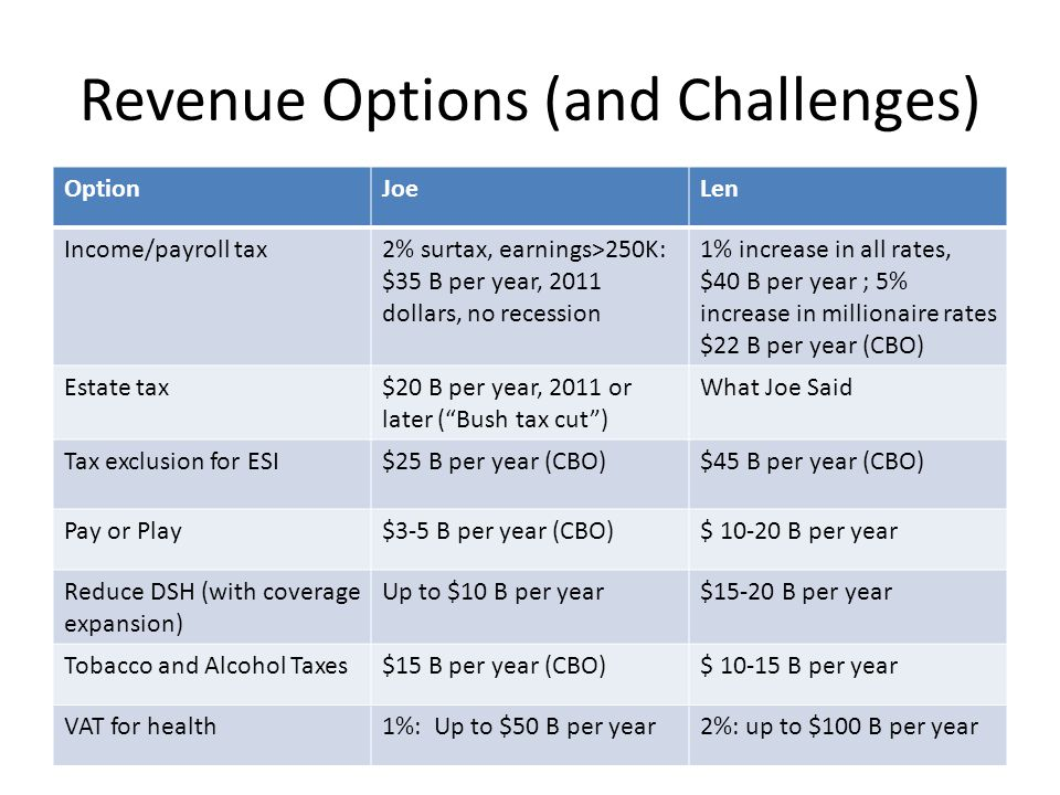 Revenue Options (and Challenges) OptionJoeLen Income/payroll tax2% surtax, earnings>250K: $35 B per year, 2011 dollars, no recession 1% increase in al