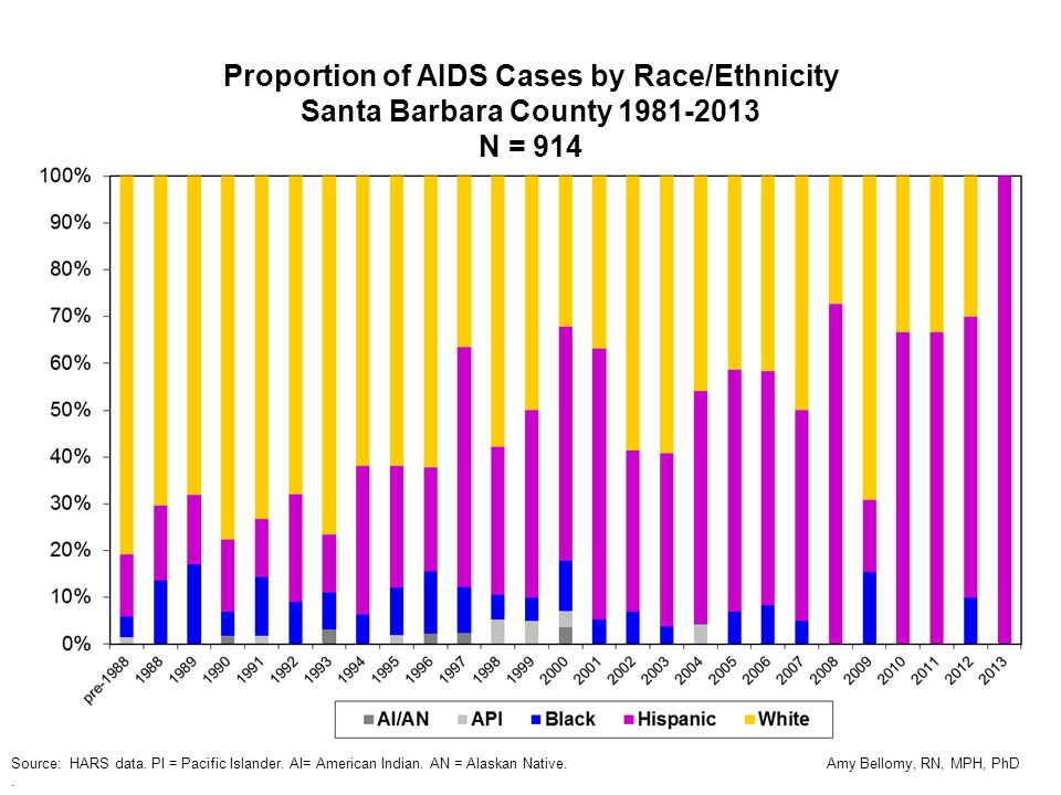 Proportion of AIDS Cases by Race/Ethnicity Santa Barbara County 1981-2013 N = 914 Source: HARS data.