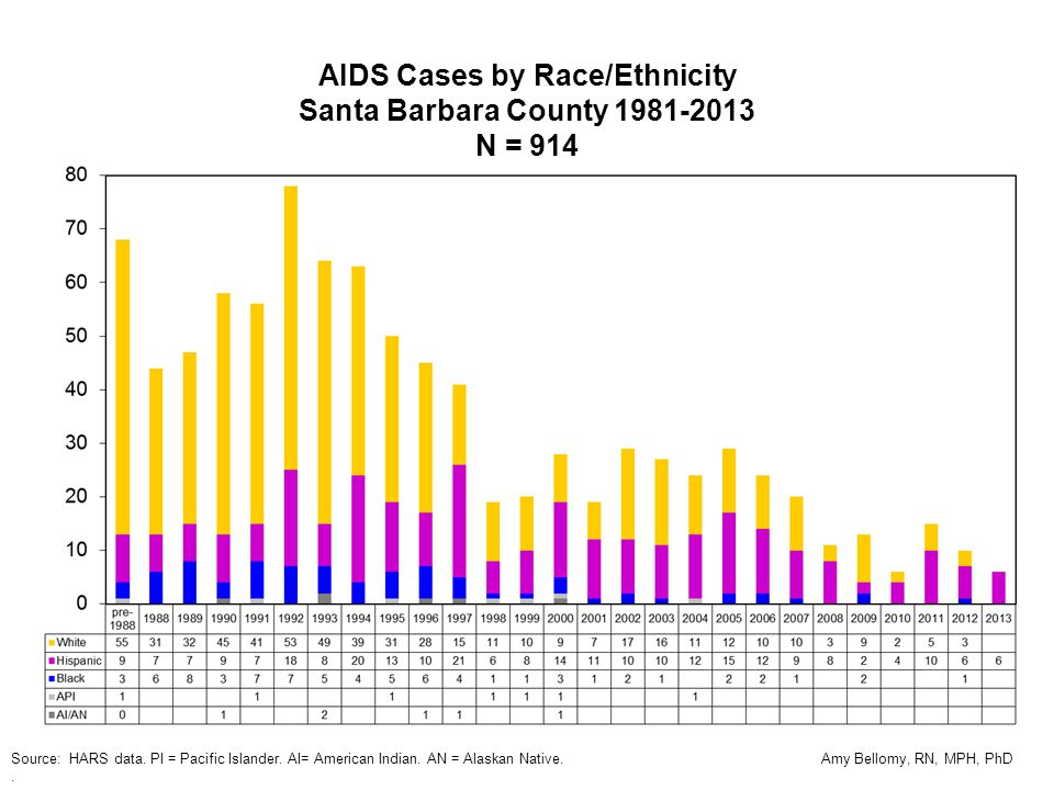 AIDS Cases by Race/Ethnicity Santa Barbara County 1981-2013 N = 914 Source: HARS data.