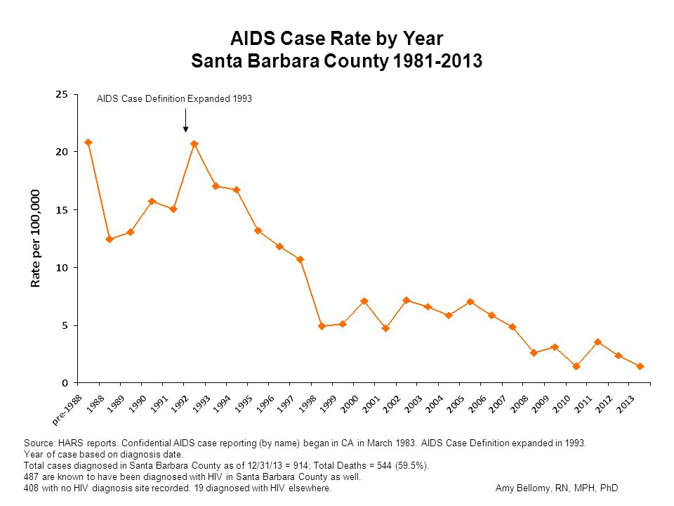 AIDS Case Rate by Year Santa Barbara County 1981-2013 Source: HARS reports.