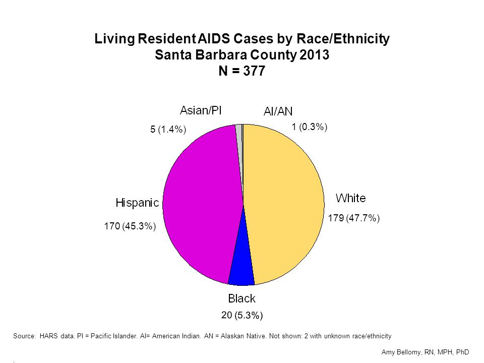 179 (47.7%) 20 (5.3%) 170 (45.3%) 5 (1.4%) 1 (0.3%) Living Resident AIDS Cases by Race/Ethnicity Santa Barbara County 2013 N = 377 Source: HARS data.