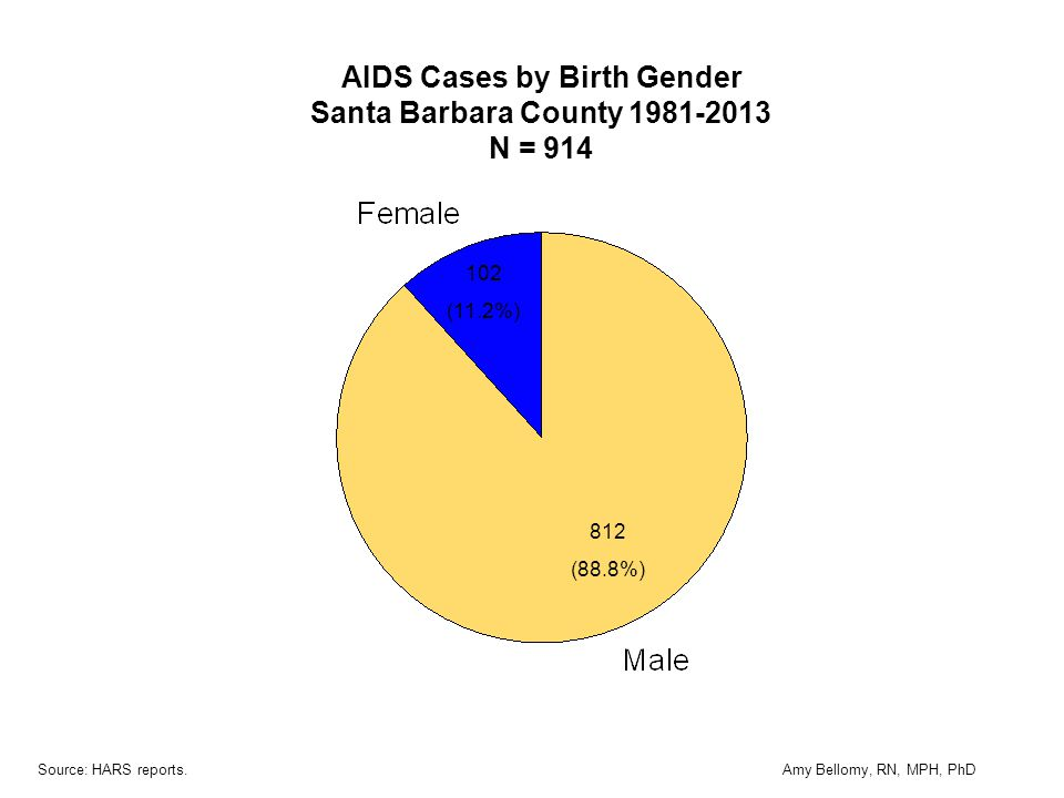 102 (11.2%) 812 (88.8%) AIDS Cases by Birth Gender Santa Barbara County 1981-2013 N = 914 Source: HARS reports.