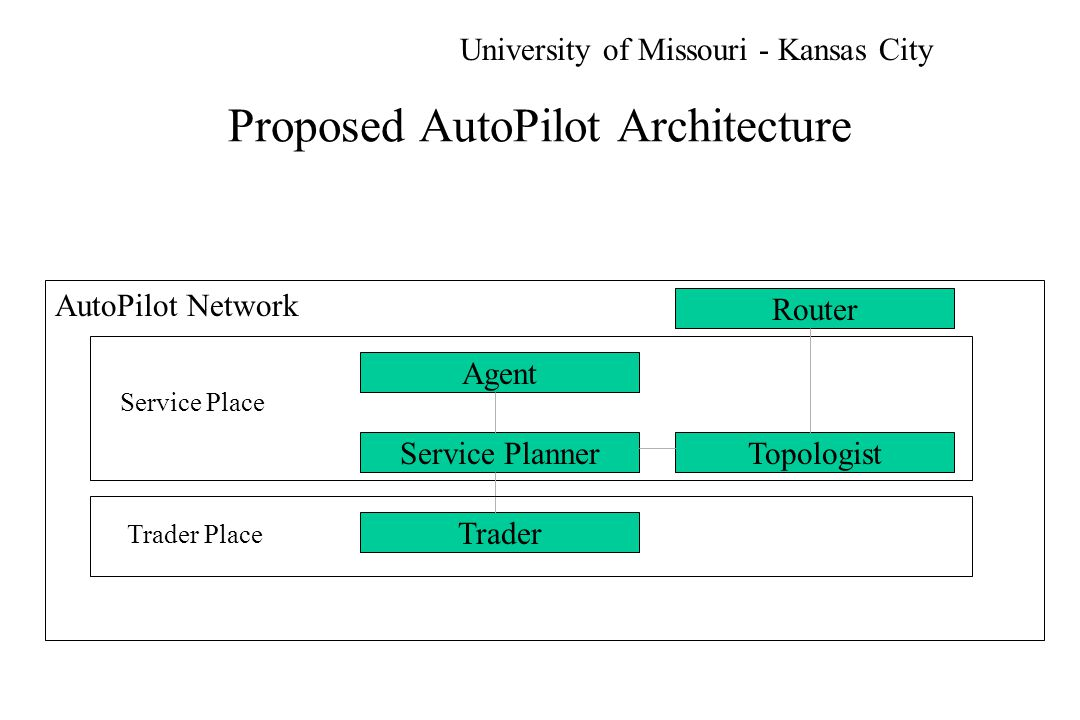 Proposed AutoPilot Architecture Agent Service Planner Trader Topologist Service Place Trader Place AutoPilot Network Router University of Missouri - Kansas City