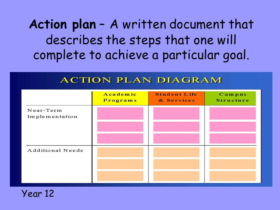 Action plan – A written document that describes the steps that one will complete to achieve a particular goal. Year 12