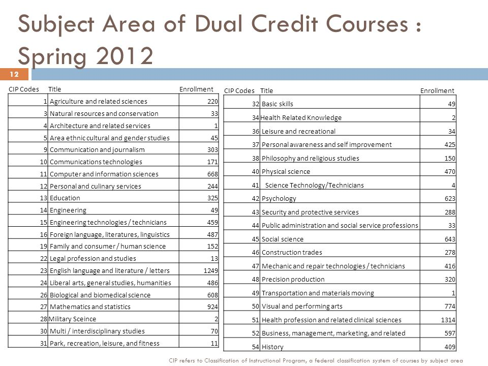 Subject Area of Dual Credit Courses : Spring 2012 CIP CodesTitleEnrollment 1 Agriculture and related sciences220 3 Natural resources and conservation33 4 Architecture and related services1 5 Area ethnic cultural and gender studies45 9 Communication and journalism303 10 Communications technologies171 11 Computer and information sciences668 12 Personal and culinary services244 13 Education325 14 Engineering49 15 Engineering technologies / technicians459 16 Foreign language, literatures, linguistics487 19 Family and consumer / human science152 22 Legal profession and studies13 23 English language and literature / letters1249 24 Liberal arts, general studies, humanities486 26 Biological and biomedical science608 27 Mathematics and statistics924 28Military Sceince2 30 Multi / interdisciplinary studies70 31 Park, recreation, leisure, and fitness11 CIP CodesTitleEnrollment 32 Basic skills49 34Health Related Knowledge2 36 Leisure and recreational34 37 Personal awareness and self improvement425 38 Philosophy and religious studies150 40 Physical science470 41 Science Technology/Technicians4 42 Psychology623 43 Security and protective services288 44 Public administration and social service professions33 45 Social science643 46 Construction trades278 47 Mechanic and repair technologies / technicians416 48 Precision production320 49 Transportation and materials moving1 50 Visual and performing arts774 51 Health profession and related clinical sciences1314 52 Business, management, marketing, and related597 54 History409 12 CIP refers to Classification of Instructional Program, a federal classification system of courses by subject area