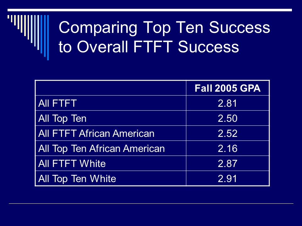 Comparing Top Ten Success to Overall FTFT Success Fall 2005 GPA All FTFT2.81 All Top Ten2.50 All FTFT African American2.52 All Top Ten African America
