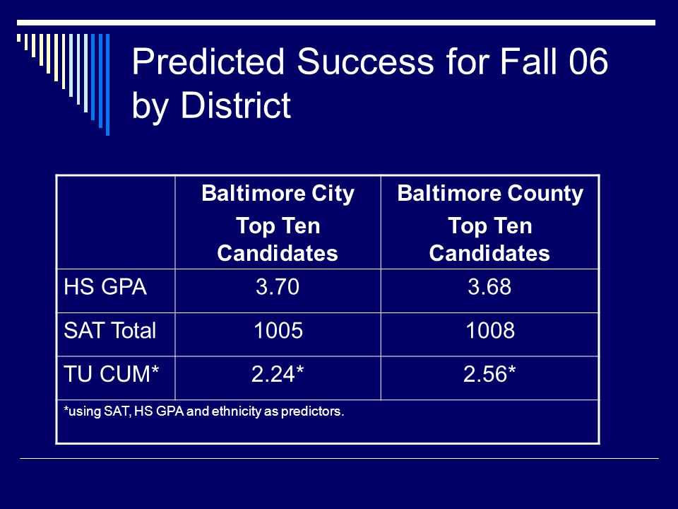 Predicted Success for Fall 06 by District Baltimore City Top Ten Candidates Baltimore County Top Ten Candidates HS GPA3.703.68 SAT Total10051008 TU CU