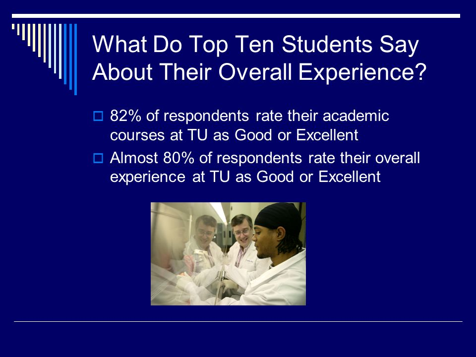 What Do Top Ten Students Say About Their Overall Experience? 82% of respondents rate their academic courses at TU as Good or Excellent Almost 80% of r