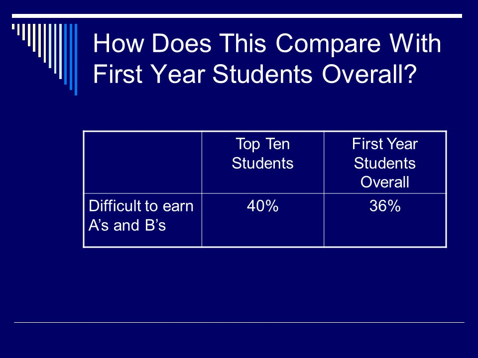 How Does This Compare With First Year Students Overall? Top Ten Students First Year Students Overall Difficult to earn As and Bs 40%36%
