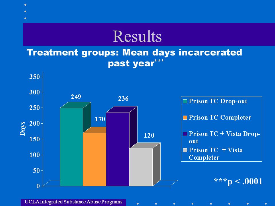 UCLA Integrated Substance Abuse Programs Results Treatment groups: Mean days incarcerated past year *** ***p <.0001