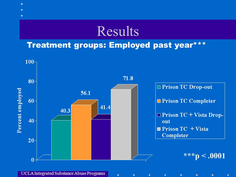 UCLA Integrated Substance Abuse Programs Results Treatment groups: Employed past year*** ***p <.0001