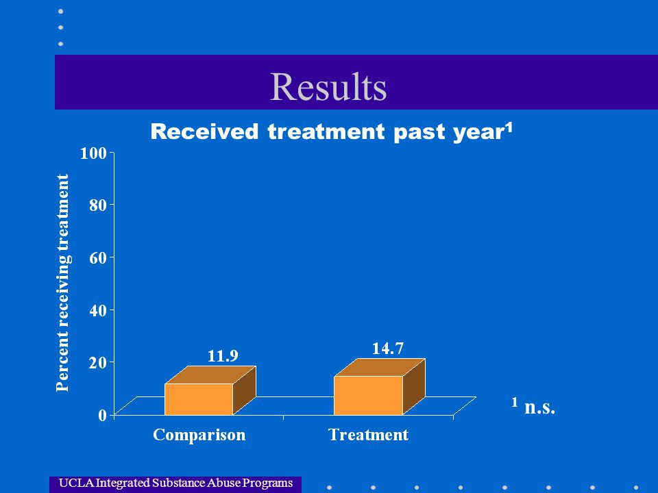 UCLA Integrated Substance Abuse Programs Results Received treatment past year 1 1 n.s.