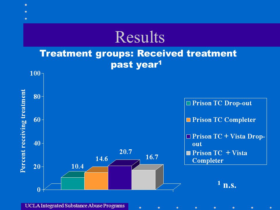 UCLA Integrated Substance Abuse Programs Results Treatment groups: Received treatment past year 1 1 n.s.