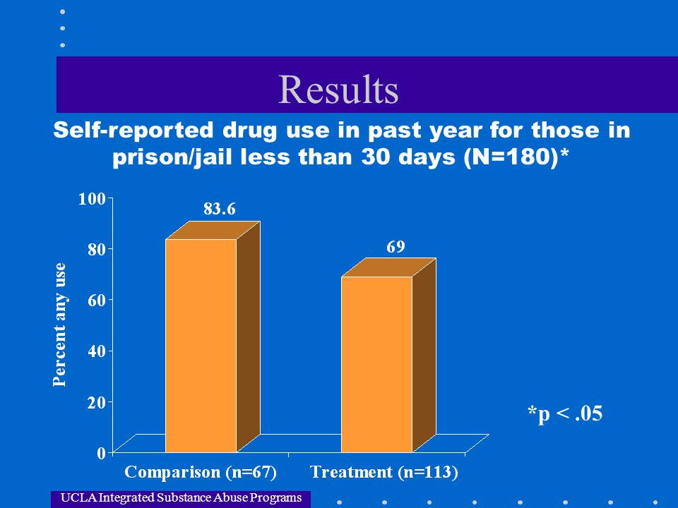 UCLA Integrated Substance Abuse Programs Results Self-reported drug use in past year for those in prison/jail less than 30 days (N=180)* *p <.05