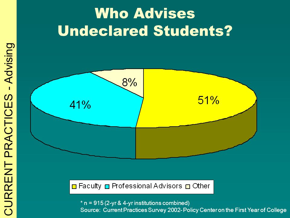 Who Advises Undeclared Students? * n = 915 (2-yr & 4-yr institutions combined) Source: Current Practices Survey 2002- Policy Center on the First Year