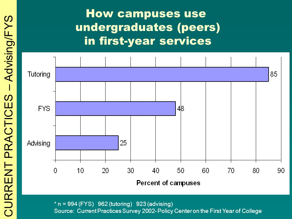 How campuses use undergraduates (peers) in first-year services * n = 994 (FYS) 962 (tutoring) 923 (advising) Source: Current Practices Survey 2002- Policy Center on the First Year of College CURRENT PRACTICES – Advising/FYS