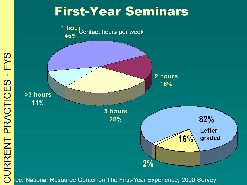First-Year Seminars Source: National Resource Center on The First-Year Experience, 2000 Survey Contact hours per week Letter graded CURRENT PRACTICES