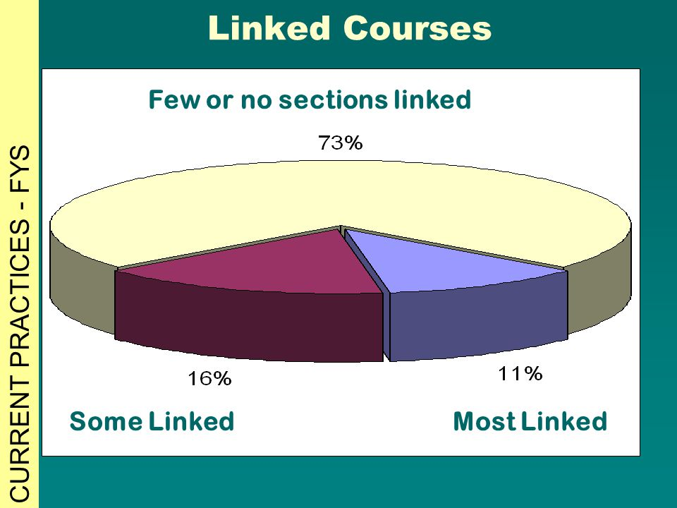 Linked Courses Few or no sections linked Some LinkedMost Linked CURRENT PRACTICES - FYS
