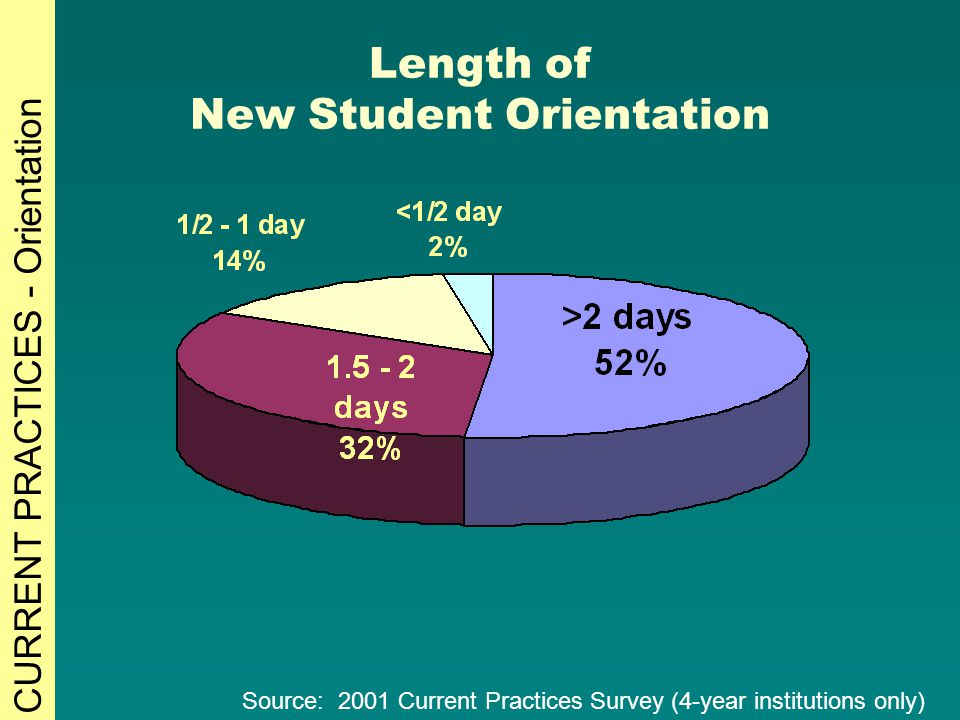 Length of New Student Orientation Source: 2001 Current Practices Survey (4-year institutions only) CURRENT PRACTICES - Orientation
