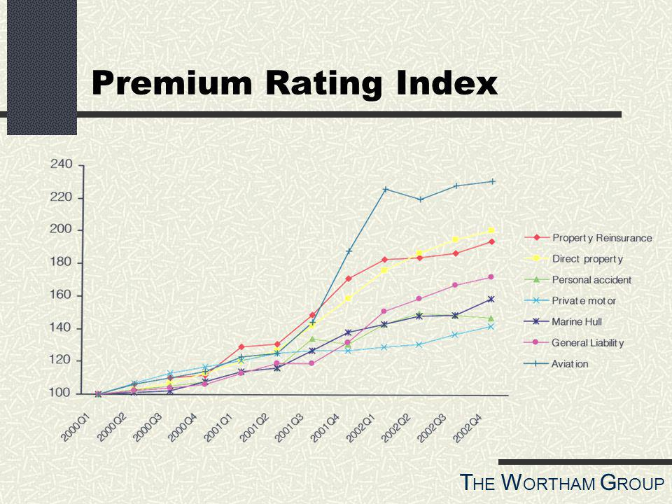 T HE W ORTHAM G ROUP Premium Rating Index