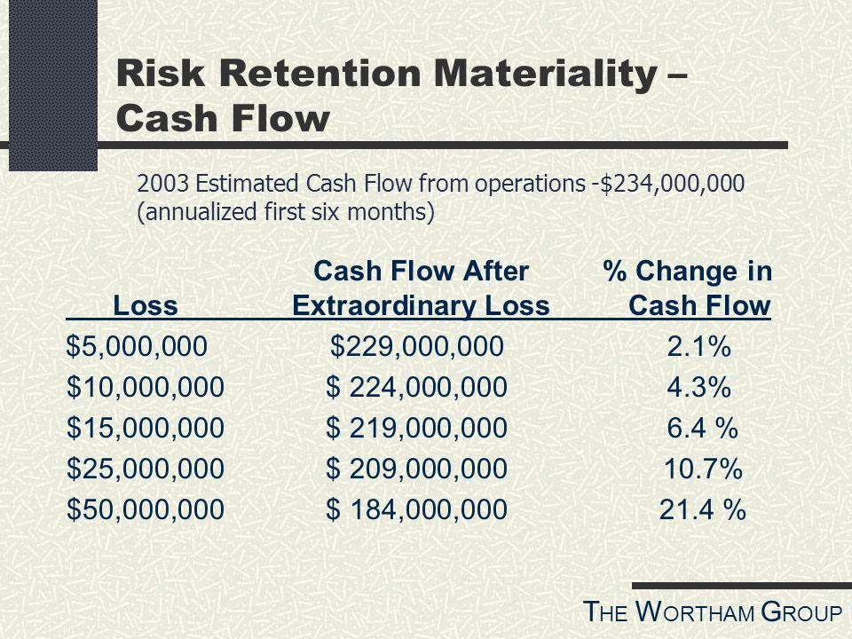 T HE W ORTHAM G ROUP Cash Flow After % Change in Loss Extraordinary Loss Cash Flow $5,000,000$229,000,0002.1% $10,000,000$ 224,000,000 4.3% $15,000,000$ 219,000,000 6.4 % $25,000,000$ 209,000,000 10.7% $50,000,000$ 184,000,000 21.4 % Risk Retention Materiality – Cash Flow 2003 Estimated Cash Flow from operations -$234,000,000 (annualized first six months)