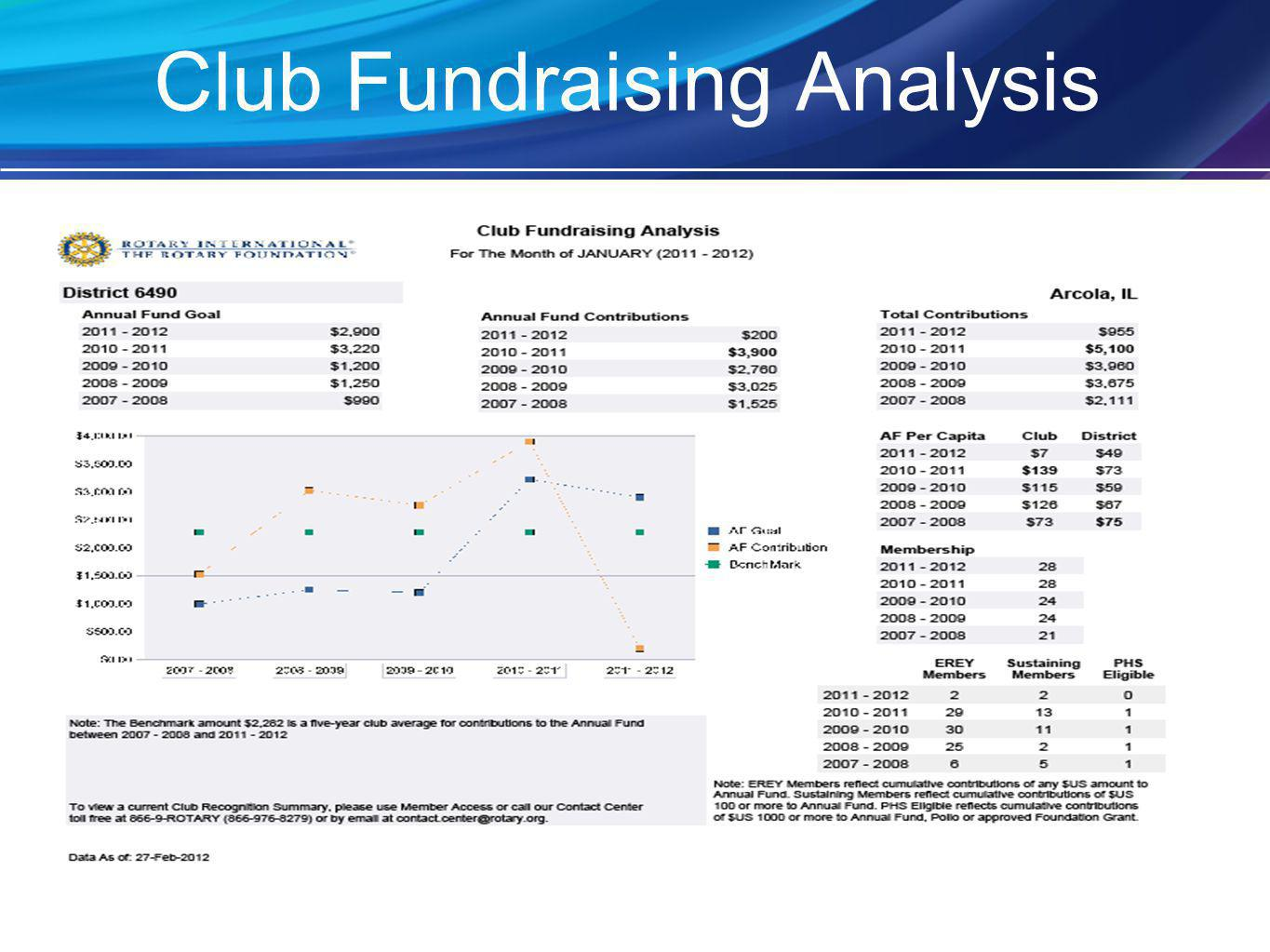 Club Fundraising Analysis