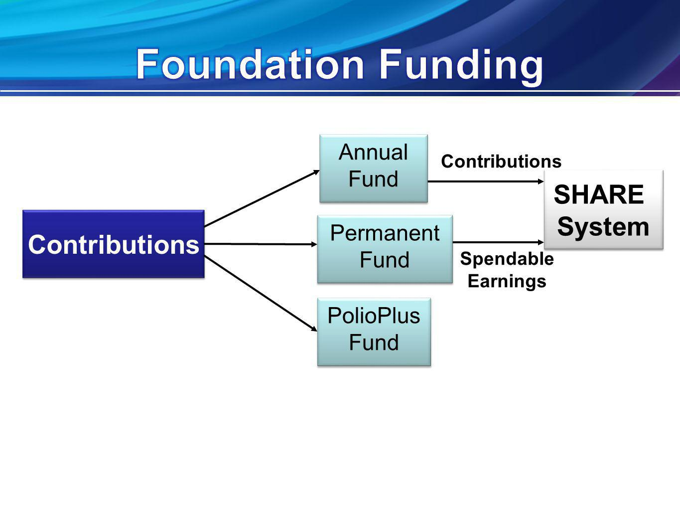 Contributions SHARE System SHARE System Contributions Spendable Earnings Annual Fund Annual Fund Permanent Fund Permanent Fund PolioPlus Fund