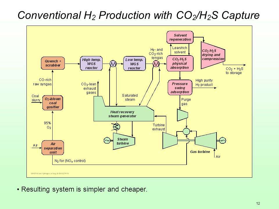12 Conventional H 2 Production with CO 2 /H 2 S Capture Resulting system is simpler and cheaper.