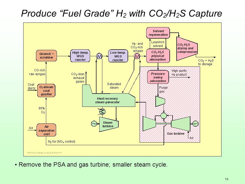 14 Produce Fuel Grade H 2 with CO 2 /H 2 S Capture Remove the PSA and gas turbine; smaller steam cycle.