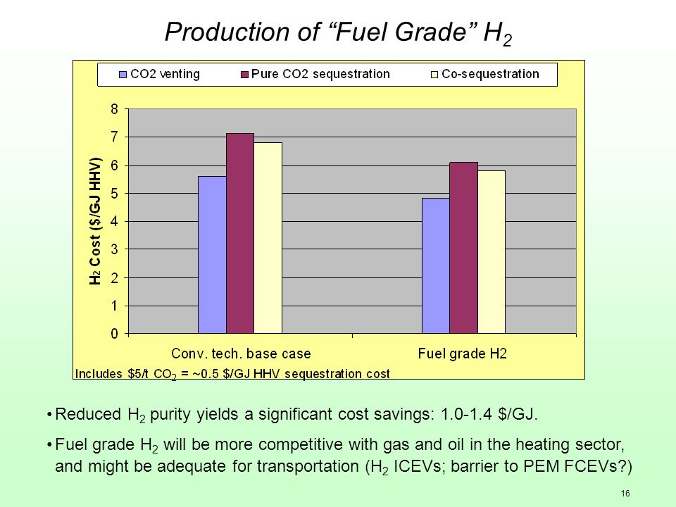 16 Production of Fuel Grade H 2 Reduced H 2 purity yields a significant cost savings: 1.0-1.4 $/GJ.