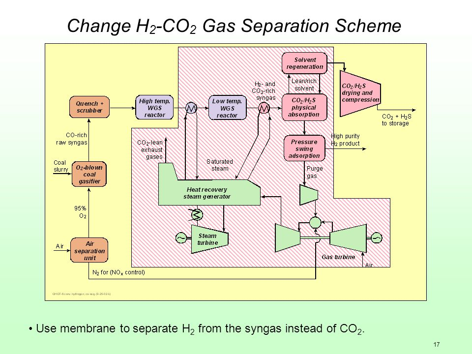 17 Change H 2 -CO 2 Gas Separation Scheme Use membrane to separate H 2 from the syngas instead of CO 2.