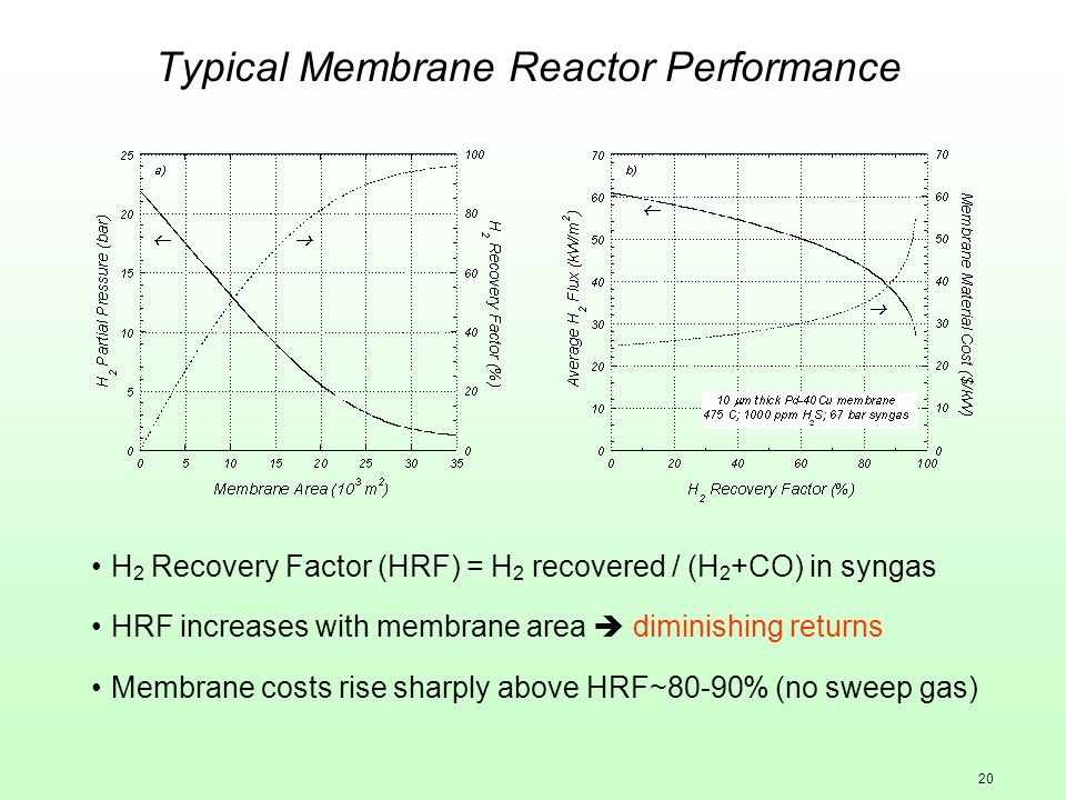 20 Typical Membrane Reactor Performance H 2 Recovery Factor (HRF) = H 2 recovered / (H 2 +CO) in syngas HRF increases with membrane area diminishing r