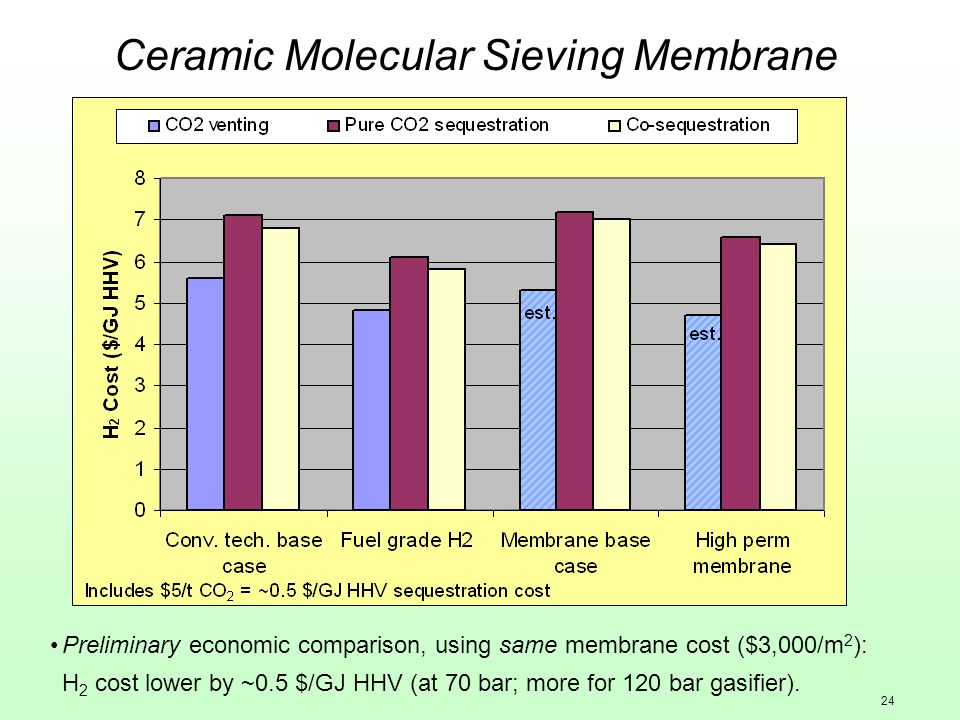 24 Preliminary economic comparison, using same membrane cost ($3,000/m 2 ): H 2 cost lower by ~0.5 $/GJ HHV (at 70 bar; more for 120 bar gasifier).