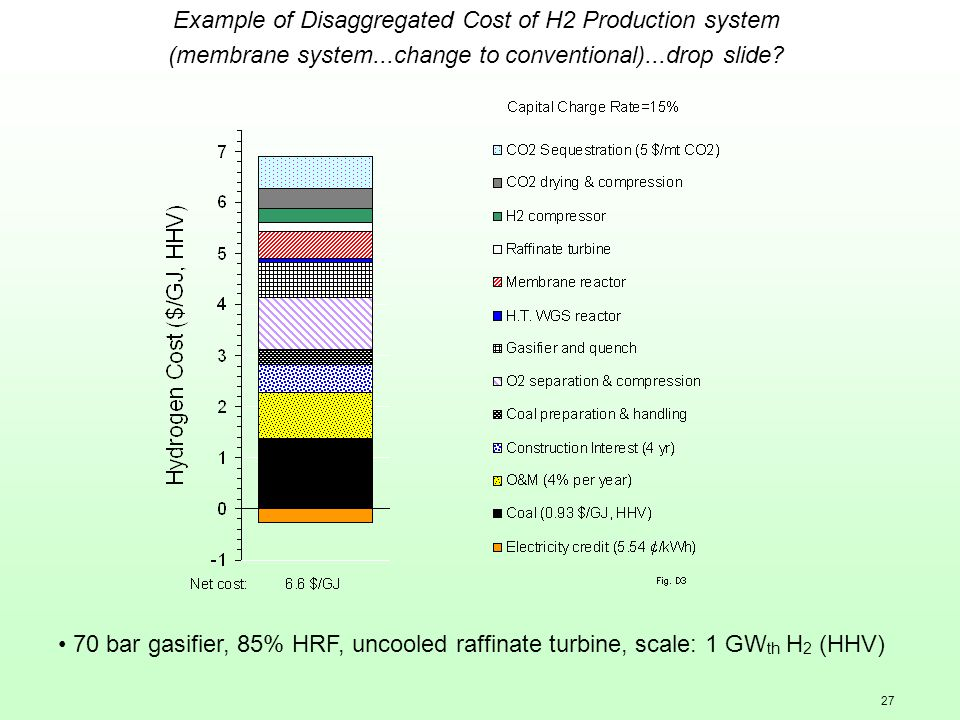 27 Example of Disaggregated Cost of H2 Production system (membrane system...change to conventional)...drop slide? 70 bar gasifier, 85% HRF, uncooled r