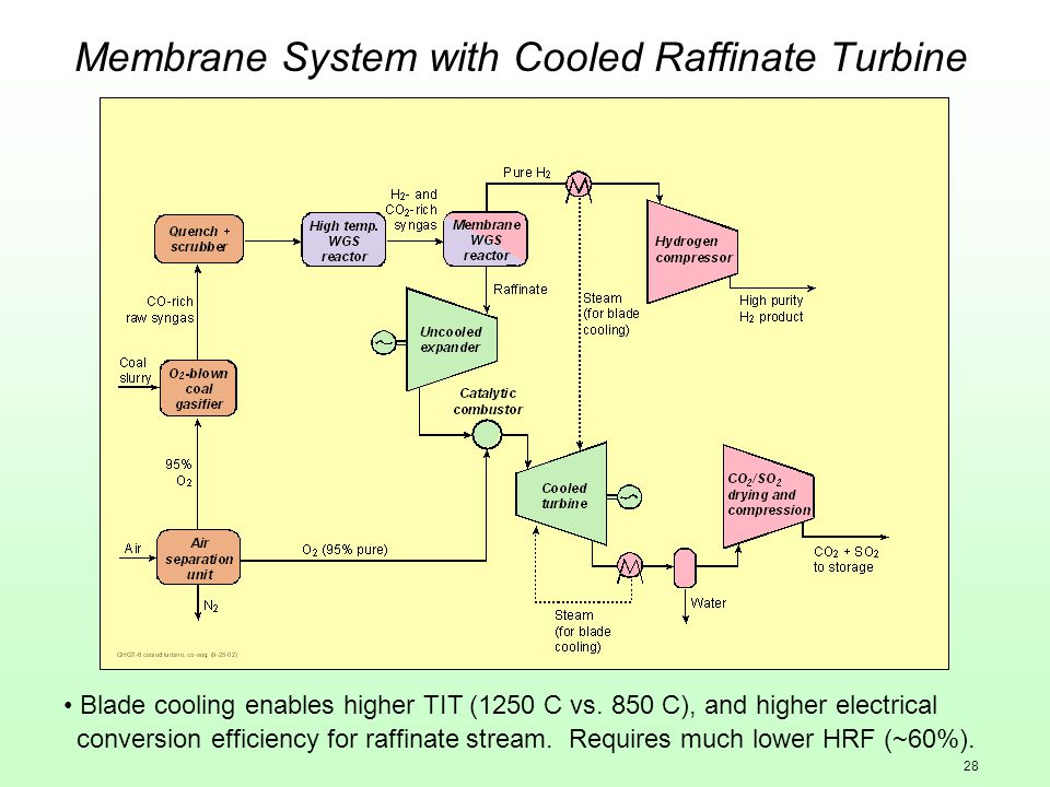 28 Membrane System with Cooled Raffinate Turbine Blade cooling enables higher TIT (1250 C vs.