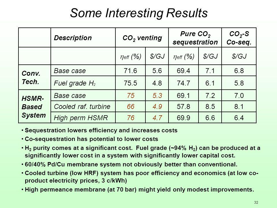 32 Some Interesting Results DescriptionCO 2 venting Pure CO 2 sequestration CO 2 -S Co-seq. eff (%) $/GJ eff (%) $/GJ Conv. Tech. Base case71.65.669.4