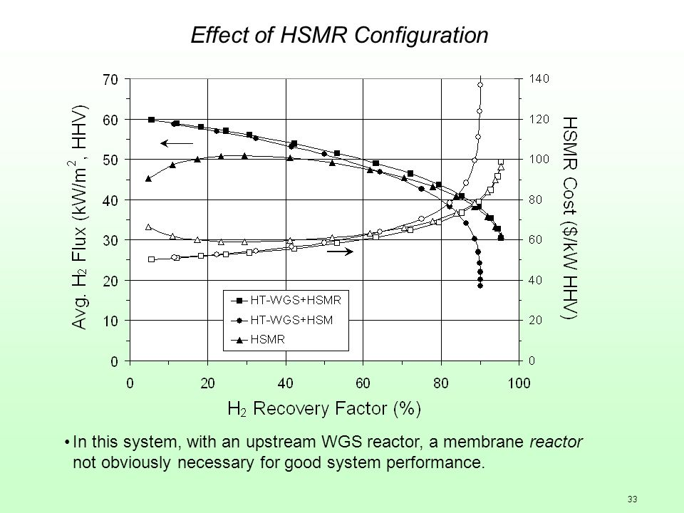 33 Effect of HSMR Configuration In this system, with an upstream WGS reactor, a membrane reactor not obviously necessary for good system performance.