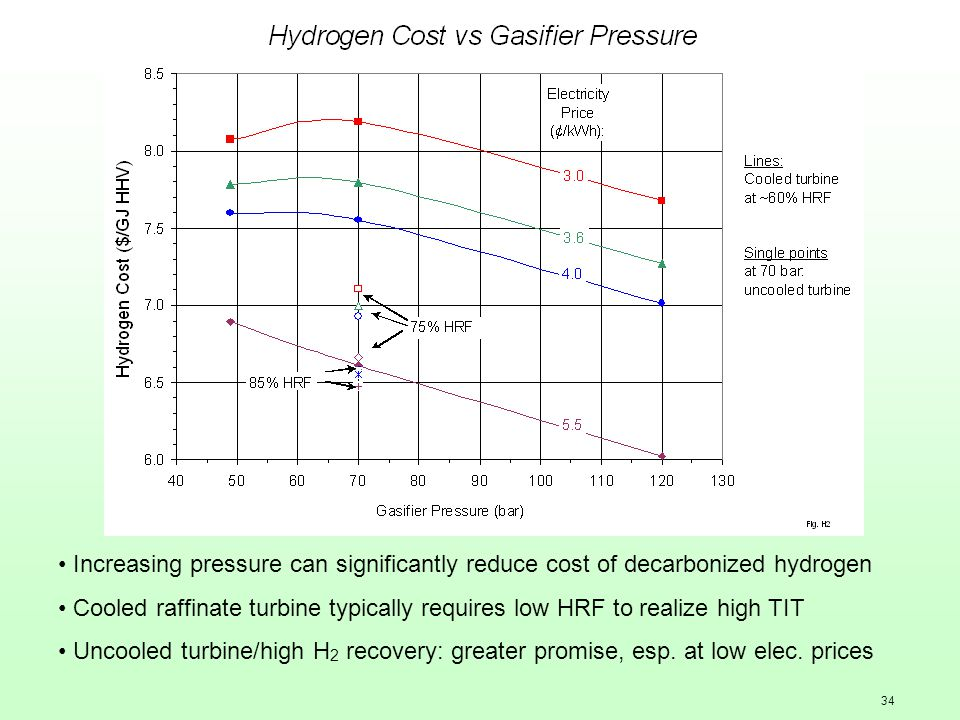 34 Increasing pressure can significantly reduce cost of decarbonized hydrogen Cooled raffinate turbine typically requires low HRF to realize high TIT Uncooled turbine/high H 2 recovery: greater promise, esp.