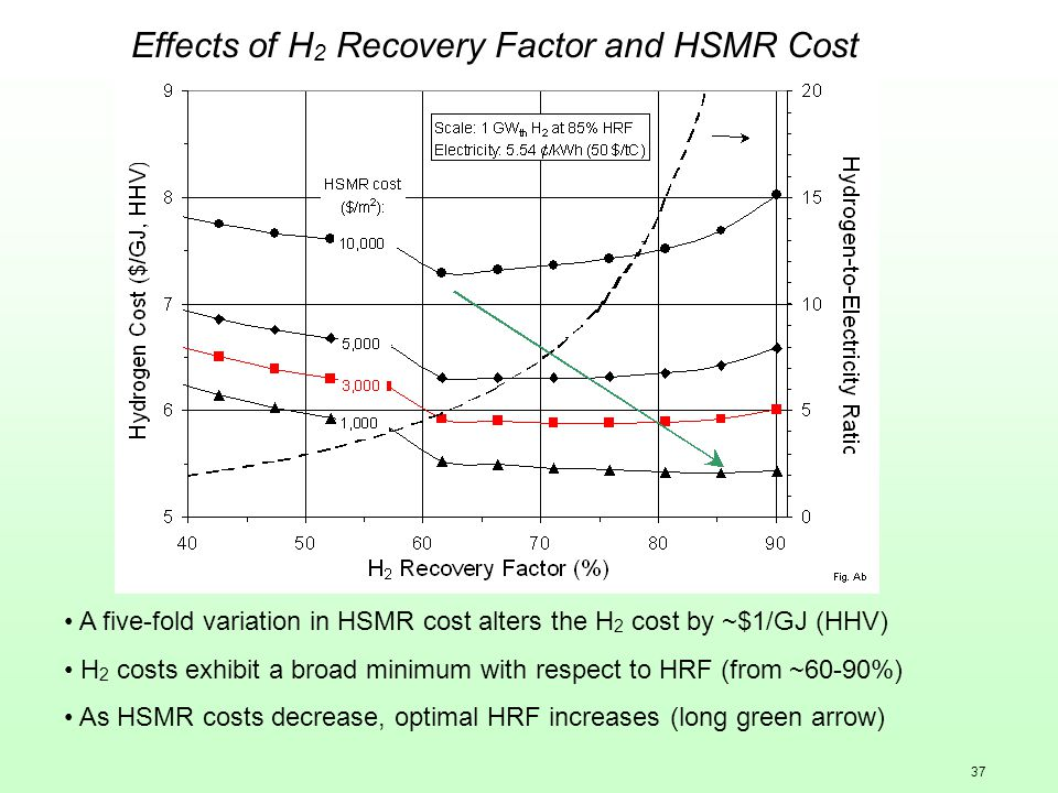 37 Effects of H 2 Recovery Factor and HSMR Cost A five-fold variation in HSMR cost alters the H 2 cost by ~$1/GJ (HHV) H 2 costs exhibit a broad minimum with respect to HRF (from ~60-90%) As HSMR costs decrease, optimal HRF increases (long green arrow)