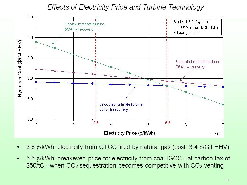 38 3.6 ¢/kWh: electricity from GTCC fired by natural gas (cost: 3.4 $/GJ HHV) 5.5 ¢/kWh: breakeven price for electricity from coal IGCC - at carbon ta