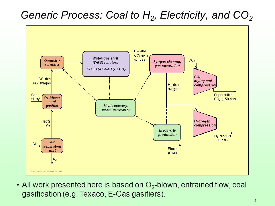 4 Generic Process: Coal to H 2, Electricity, and CO 2 All work presented here is based on O 2 -blown, entrained flow, coal gasification (e.g. Texaco,