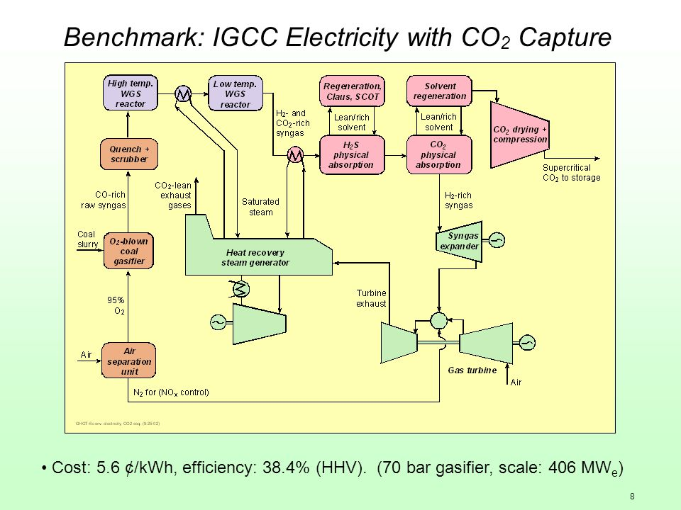 8 Benchmark: IGCC Electricity with CO 2 Capture Cost: 5.6 ¢/kWh, efficiency: 38.4% (HHV). (70 bar gasifier, scale: 406 MW e )