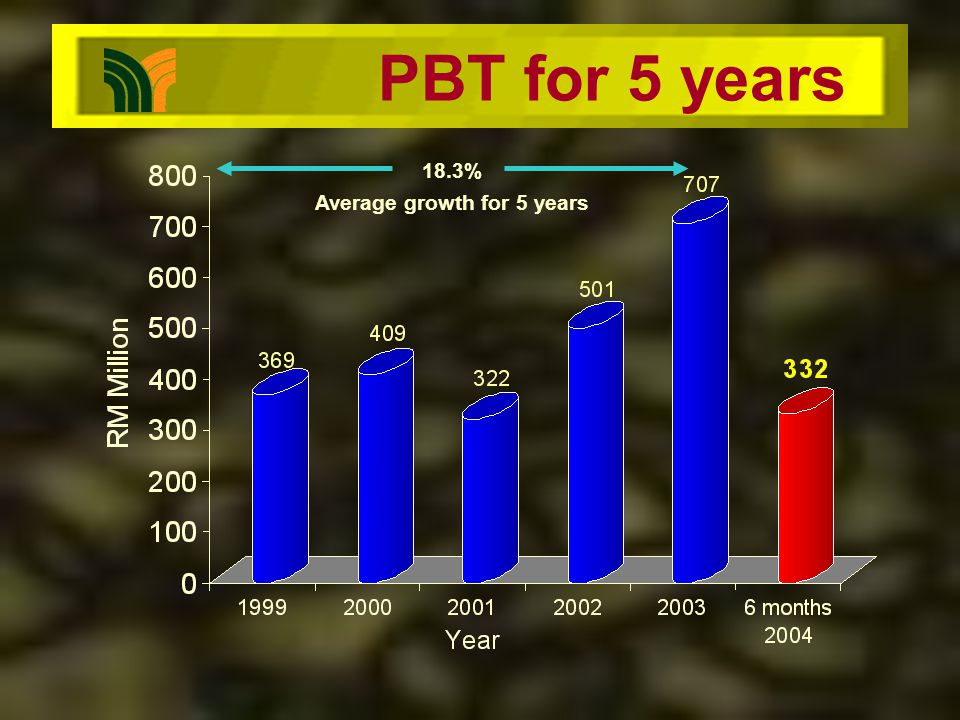 PBT for 5 years 18.3% Average growth for 5 years
