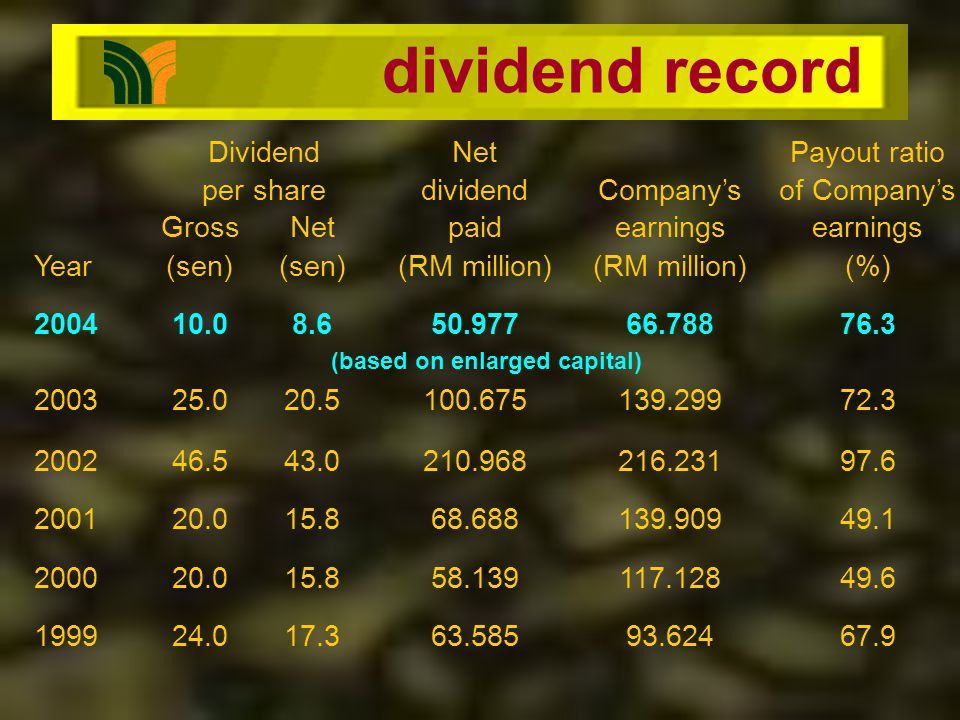 dividend record DividendNetPayout ratio per sharedividendCompanysof Companys GrossNetpaidearnings Year(sen) (RM million) (%) 200410.08.650.97766.78876.3 (based on enlarged capital) 200325.020.5100.675139.29972.3 200246.543.0210.968216.23197.6 200120.015.868.688139.90949.1 200020.015.858.139117.12849.6 199924.017.363.58593.62467.9